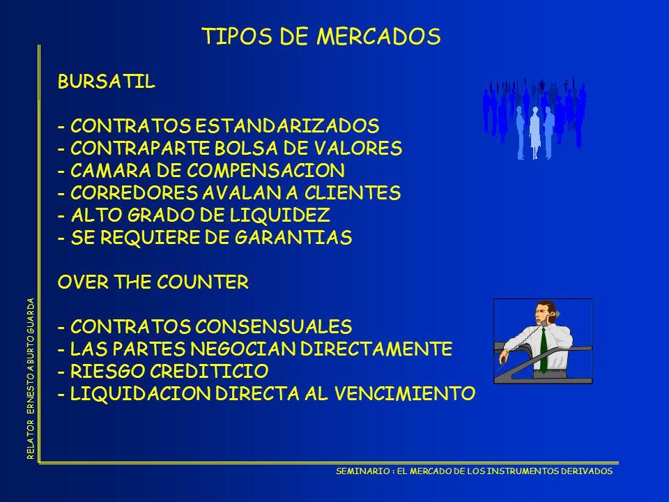 SEMINARIO : EL MERCADO DE LOS INSTRUMENTOS DERIVADOS RELATOR ERNESTO ABURTO GUARDA TIPOS DE OPCIONES - OPCION DE COMPRA (CALL OPTION) - OPCION DE VENTA (PUT OPTION)