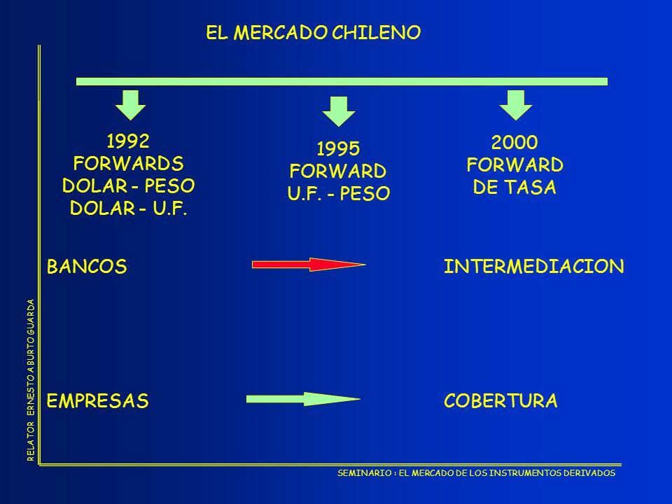 SEMINARIO : EL MERCADO DE LOS INSTRUMENTOS DERIVADOS RELATOR ERNESTO ABURTO GUARDA FORMULA DE CALCULO PRECIO VENTA FORWARD DÓLAR - UF 1+(iCOL.