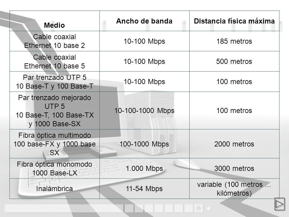 Los medios o formas de conexión de las redes determinan su velocidad máxima, observa esta tabla que luego detallaremos: Medio Ancho de bandaDistancia física máxima Cable coaxial Ethernet 10 base 2 10-100 Mbps185 metros Cable coaxial Ethernet 10 base 5 10-100 Mbps500 metros Par trenzado UTP 5 10 Base-T y 100 Base-T 10-100 Mbps100 metros Par trenzado mejorado UTP 5 10 Base-T, 100 Base-TX y 1000 Base-SX 10-100-1000 Mbps100 metros Fibra óptica multimodo 100 base-FX y 1000 base SX 100-1000 Mbps2000 metros Fibra óptica monomodo 1000 Base-LX 1.000 Mbps3000 metros Inalámbrica11-54 Mbps variable (100 metros...