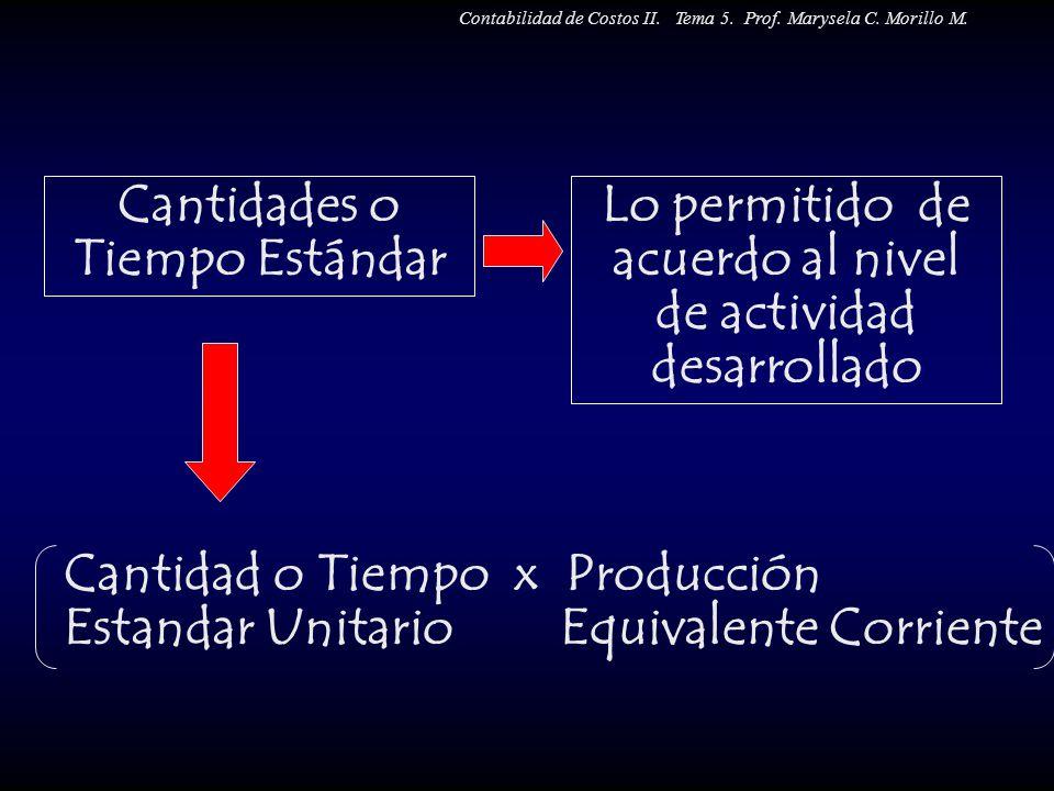 Cantidades o Tiempo Estándar Lo permitido de acuerdo al nivel de actividad desarrollado Cantidad o Tiempo x Producción Estandar Unitario Equivalente C