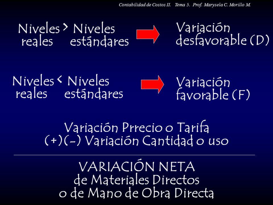 Niveles > Niveles reales estándares Variación desfavorable (D) Variación favorable (F) Niveles < Niveles reales estándares Variación Prrecio o Tarifa
