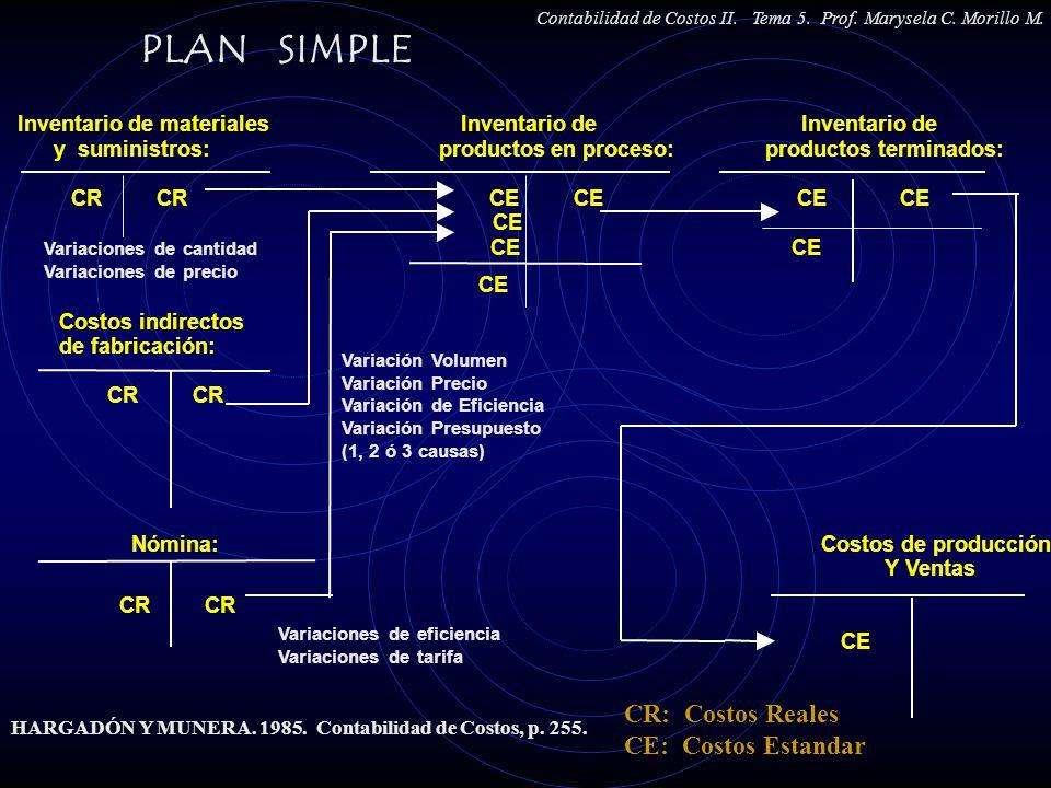 Inventario de materiales Inventario de Inventario de y suministros: productos en proceso: productos terminados: CR CR CE CE CE CE CE Variaciones de ca