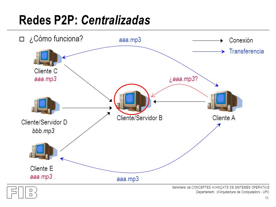 Seminaris de CONCEPTES AVANÇATS DE SISTEMES OPERATIUS Departament. dArquitectura de Computadors - UPC 11 Redes P2P: Centralizadas o ¿Cómo funciona? Cl