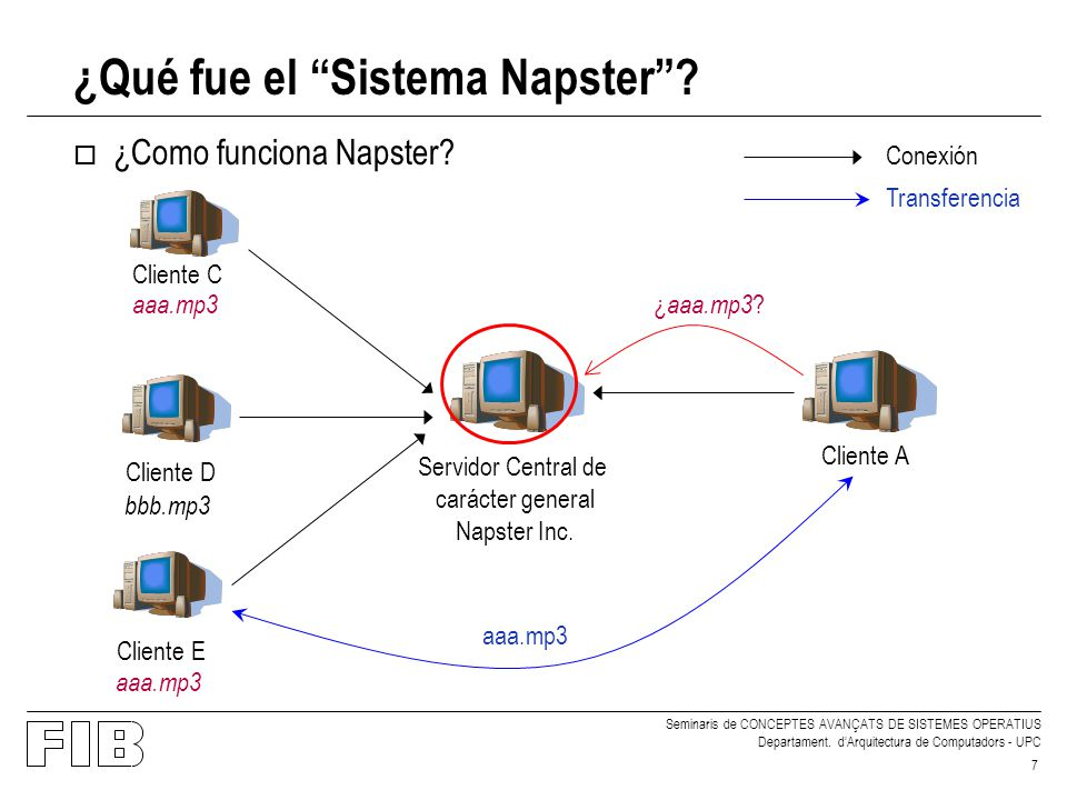 Seminaris de CONCEPTES AVANÇATS DE SISTEMES OPERATIUS Departament. dArquitectura de Computadors - UPC 7 ¿Qué fue el Sistema Napster? o ¿Como funciona
