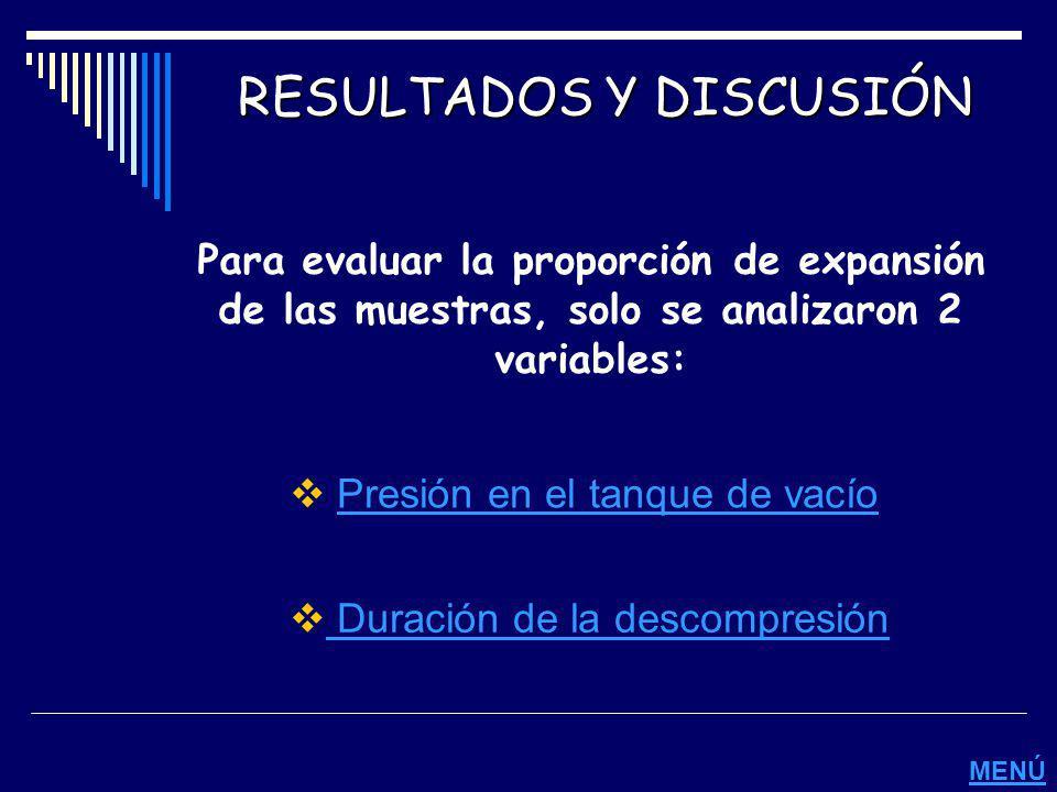 RESULTADOS Y DISCUSIÓN Para evaluar la proporción de expansión de las muestras, solo se analizaron 2 variables: Presión en el tanque de vacío Duración
