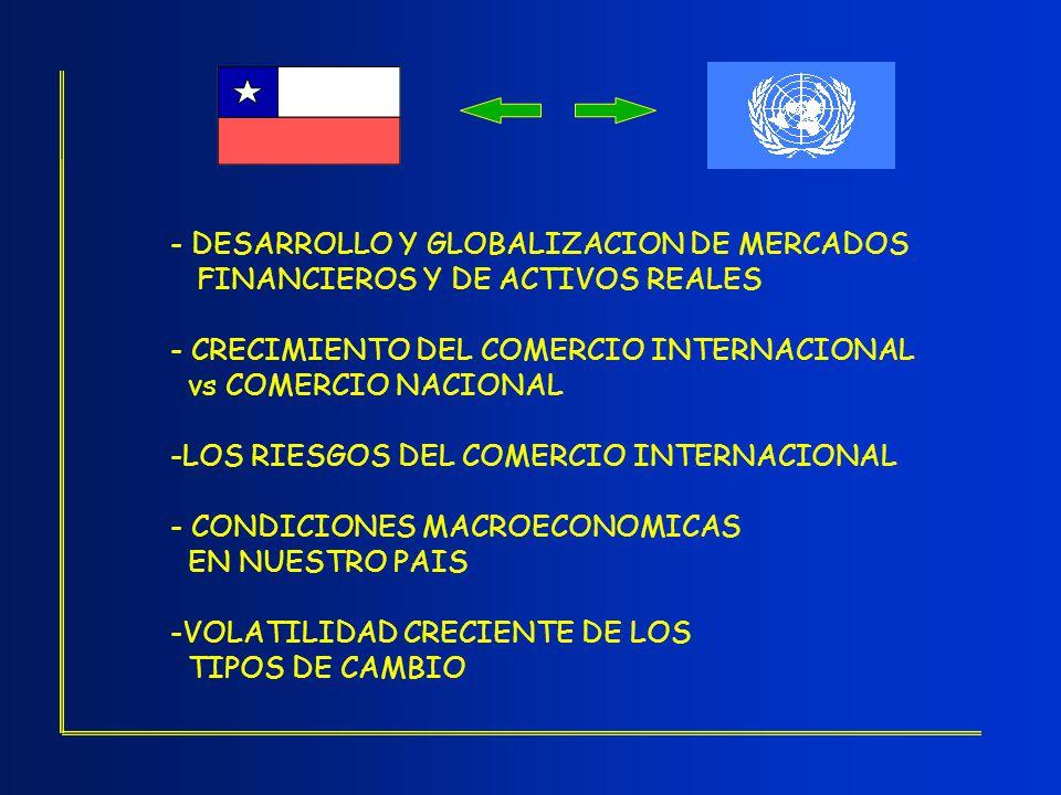 - DESARROLLO Y GLOBALIZACION DE MERCADOS FINANCIEROS Y DE ACTIVOS REALES - CRECIMIENTO DEL COMERCIO INTERNACIONAL vs COMERCIO NACIONAL -LOS RIESGOS DE