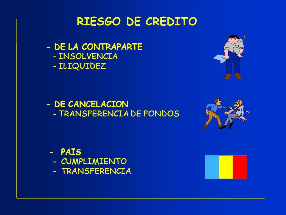 RIESGO DE CREDITO - DE LA CONTRAPARTE - INSOLVENCIA - ILIQUIDEZ - DE CANCELACION - TRANSFERENCIA DE FONDOS - PAIS - CUMPLIMIENTO - TRANSFERENCIA