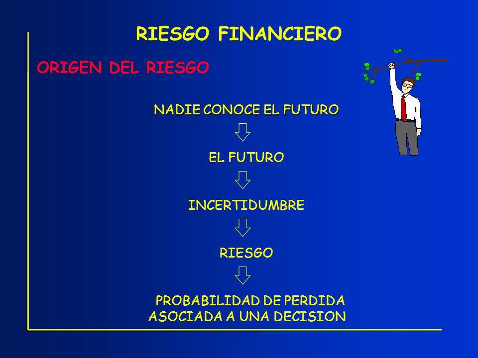 RIESGO FINANCIERO ORIGEN DEL RIESGO NADIE CONOCE EL FUTURO EL FUTURO INCERTIDUMBRE RIESGO PROBABILIDAD DE PERDIDA ASOCIADA A UNA DECISION