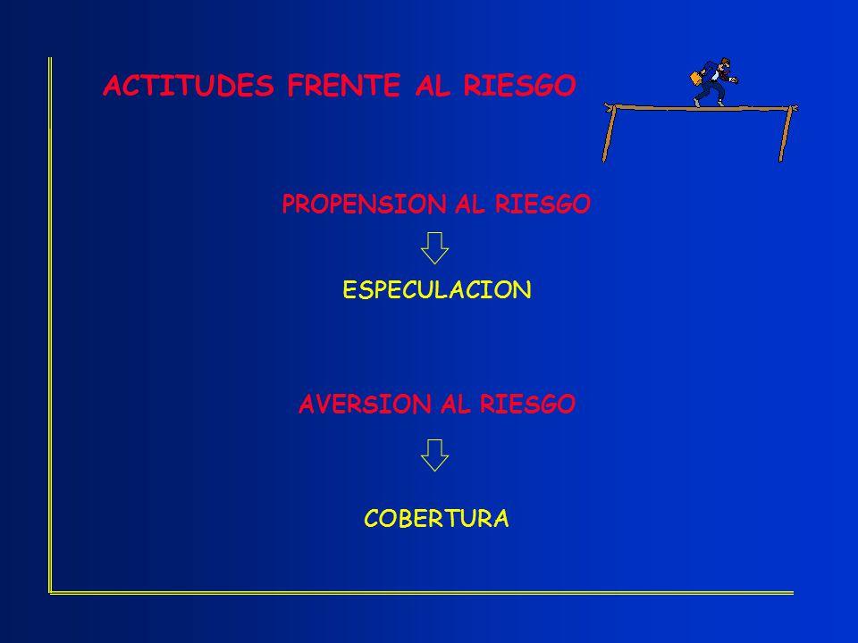 ACTITUDES FRENTE AL RIESGO PROPENSION AL RIESGO ESPECULACION AVERSION AL RIESGO COBERTURA