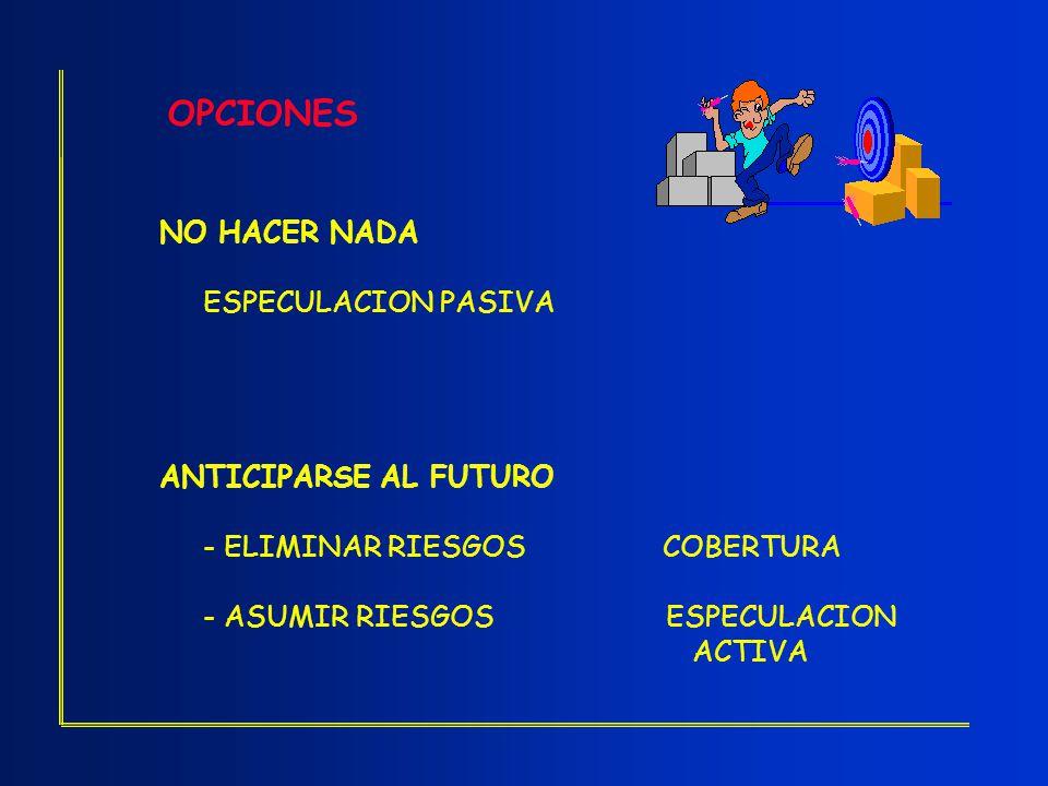 OPCIONES NO HACER NADA ESPECULACION PASIVA ANTICIPARSE AL FUTURO - ELIMINAR RIESGOS COBERTURA - ASUMIR RIESGOS ESPECULACION ACTIVA