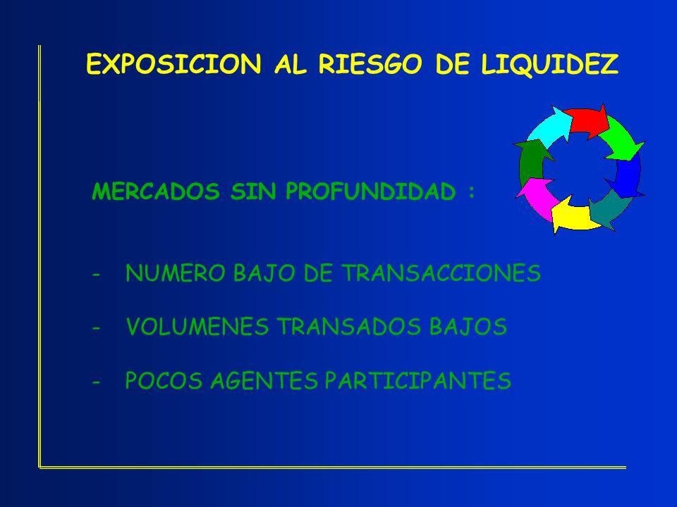 EXPOSICION AL RIESGO DE LIQUIDEZ MERCADOS SIN PROFUNDIDAD : -NUMERO BAJO DE TRANSACCIONES -VOLUMENES TRANSADOS BAJOS -POCOS AGENTES PARTICIPANTES