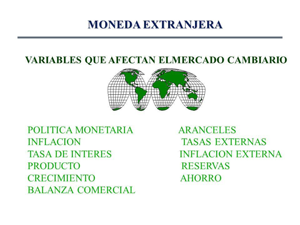 MONEDA EXTRANJERA VARIABLES QUE AFECTAN ELMERCADO CAMBIARIO POLITICA MONETARIA ARANCELES INFLACION TASAS EXTERNAS TASA DE INTERES INFLACION EXTERNA PRODUCTO RESERVAS CRECIMIENTO AHORRO BALANZA COMERCIAL