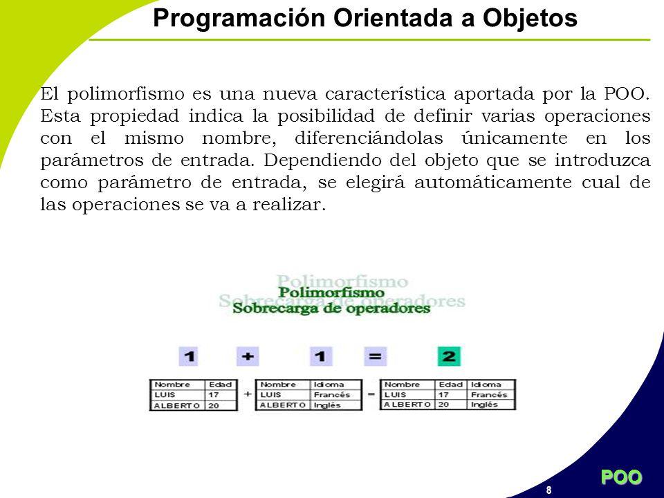 POO 8 Programación Orientada a Objetos El polimorfismo es una nueva característica aportada por la POO. Esta propiedad indica la posibilidad de defini