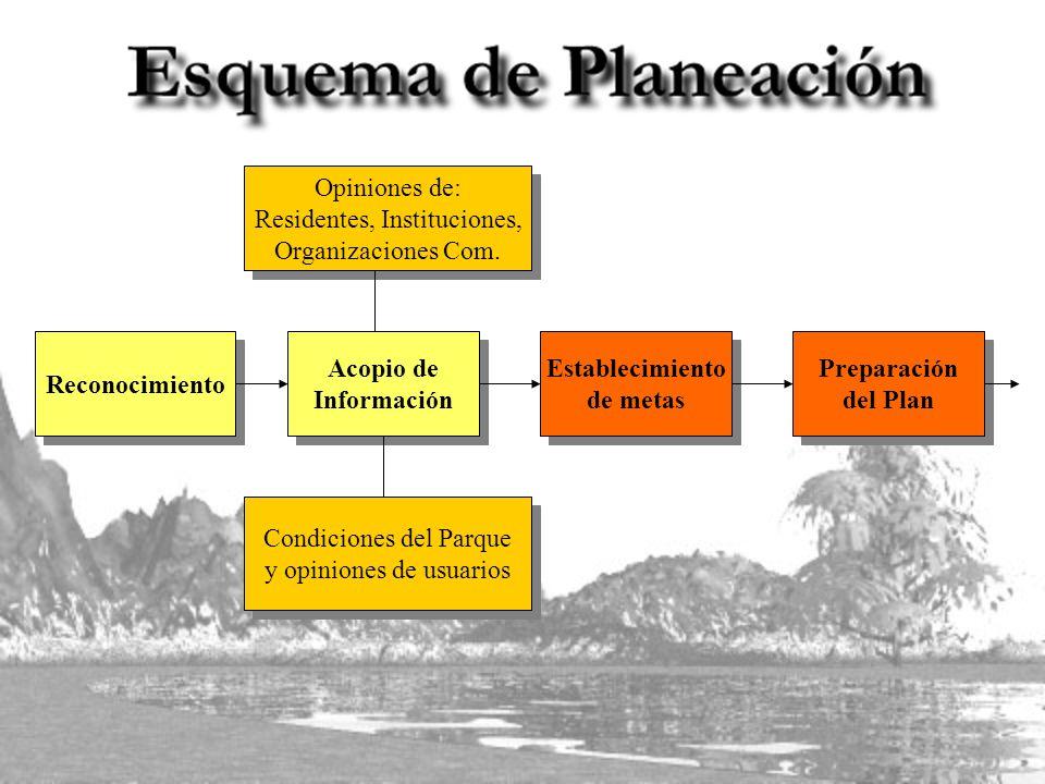 Reconocimiento Establecimiento de metas Establecimiento de metas Acopio de Información Acopio de Información Preparación del Plan Preparación del Plan Opiniones de: Residentes, Instituciones, Organizaciones Com.