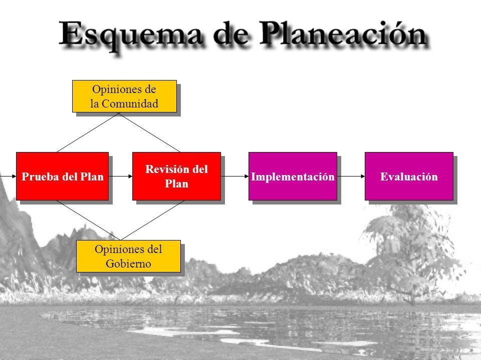 Prueba del Plan Implementación Revisión del Plan Revisión del Plan Evaluación Opiniones de la Comunidad Opiniones de la Comunidad Opiniones del Gobierno Opiniones del Gobierno