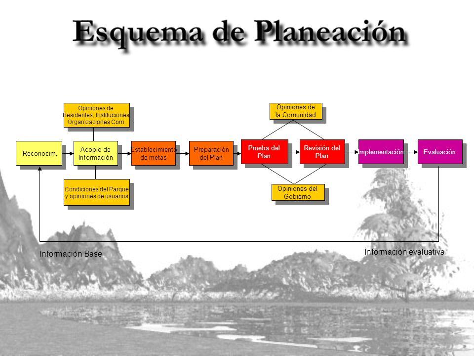 Reconocim. Establecimiento de metas Establecimiento de metas Acopio de Información Acopio de Información Preparación del Plan Preparación del Plan Opi
