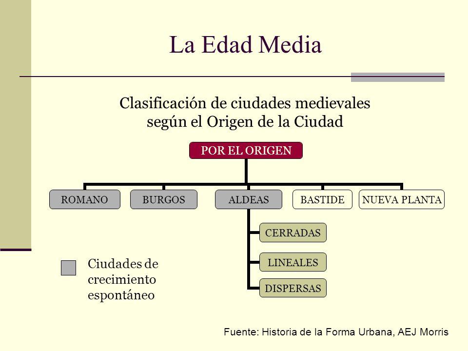 La Edad Media Clasificación de ciudades medievales según el Origen de la Ciudad POR EL ORIGEN ROMANOBURGOSALDEAS CERRADAS LINEALES DISPERSAS BASTIDE N