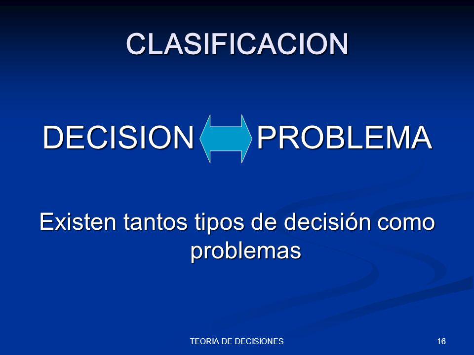 16TEORIA DE DECISIONES CLASIFICACION DECISION PROBLEMA Existen tantos tipos de decisión como problemas