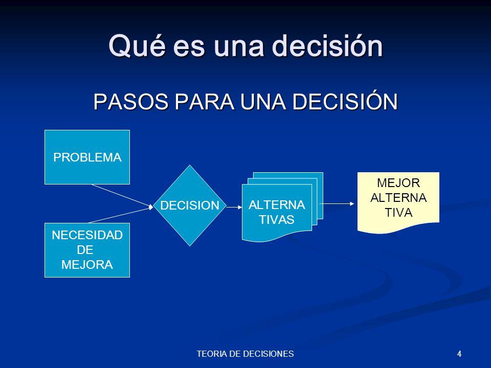 4TEORIA DE DECISIONES Qué es una decisión PASOS PARA UNA DECISIÓN DECISION PROBLEMA NECESIDAD DE MEJORA ALTERNA TIVAS MEJOR ALTERNA TIVA