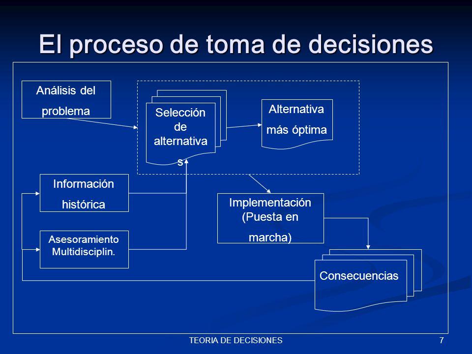 7TEORIA DE DECISIONES El proceso de toma de decisiones Análisis del problema Selección de alternativa s Alternativa más óptima Implementación (Puesta