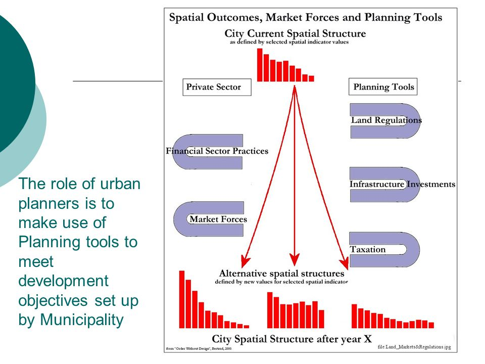 31 The role of urban planners is to make use of Planning tools to meet development objectives set up by Municipality