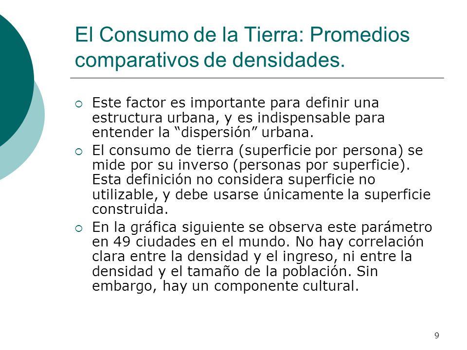 9 El Consumo de la Tierra: Promedios comparativos de densidades. Este factor es importante para definir una estructura urbana, y es indispensable para