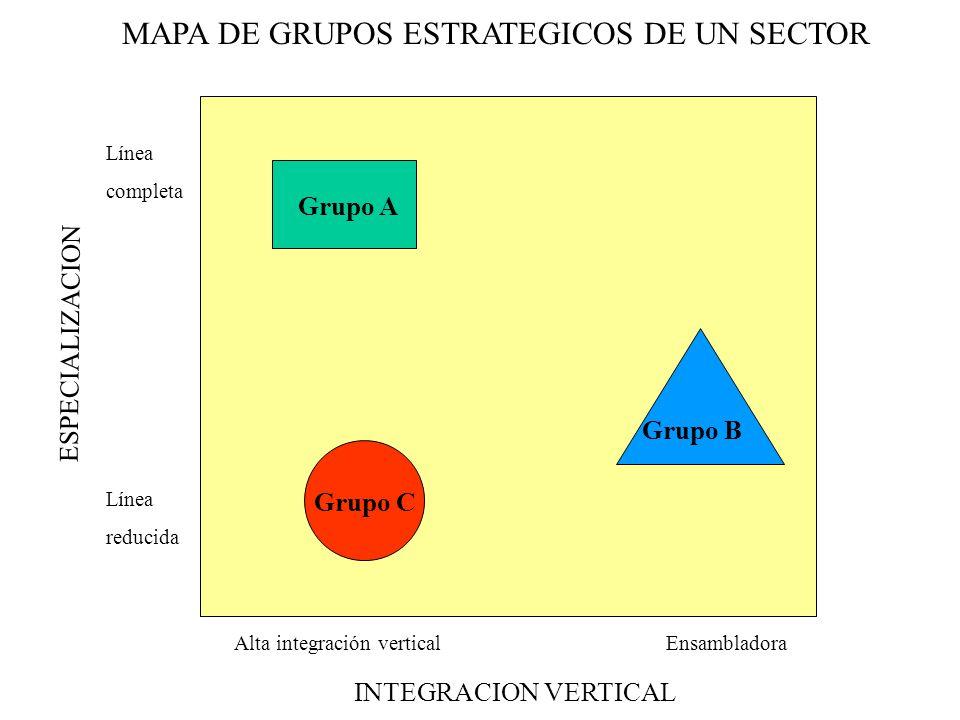 MAPA DE GRUPOS ESTRATEGICOS DE UN SECTOR INTEGRACION VERTICAL Línea completa Línea reducida ESPECIALIZACION Alta integración verticalEnsambladora Grupo A Grupo B Grupo C