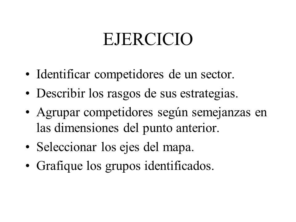 EJERCICIO Identificar competidores de un sector. Describir los rasgos de sus estrategias. Agrupar competidores según semejanzas en las dimensiones del