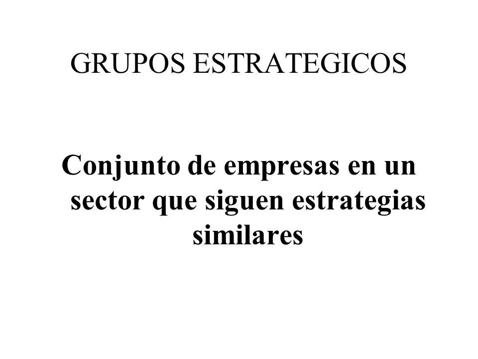 GRUPOS ESTRATEGICOS Conjunto de empresas en un sector que siguen estrategias similares
