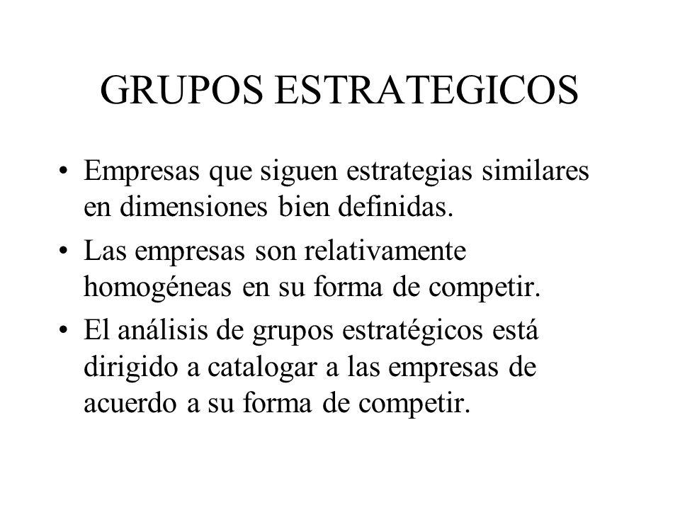 GRUPOS ESTRATEGICOS Empresas que siguen estrategias similares en dimensiones bien definidas. Las empresas son relativamente homogéneas en su forma de