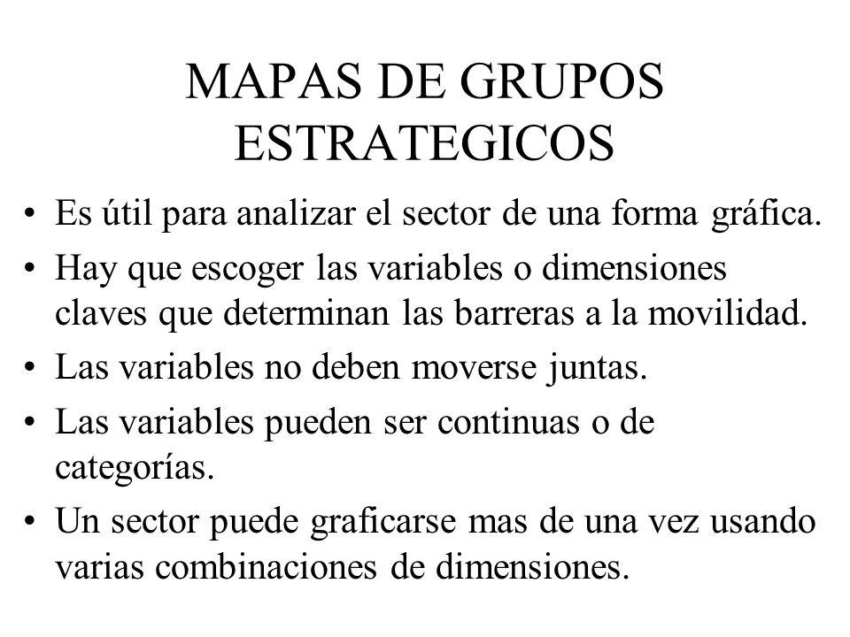 MAPAS DE GRUPOS ESTRATEGICOS Es útil para analizar el sector de una forma gráfica.