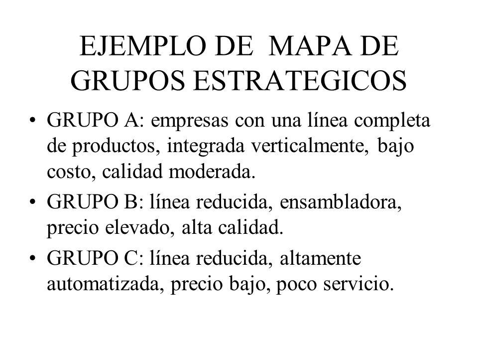 EJEMPLO DE MAPA DE GRUPOS ESTRATEGICOS GRUPO A: empresas con una línea completa de productos, integrada verticalmente, bajo costo, calidad moderada. G