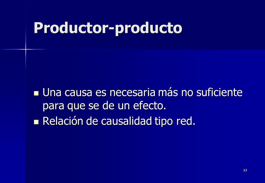 13 Productor-producto Una causa es necesaria más no suficiente para que se de un efecto. Una causa es necesaria más no suficiente para que se de un ef