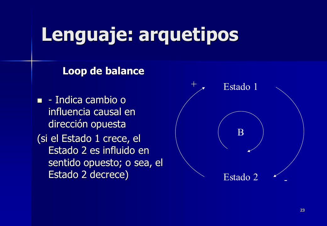 23 Lenguaje: arquetipos Loop de balance - Indica cambio o influencia causal en dirección opuesta - Indica cambio o influencia causal en dirección opue