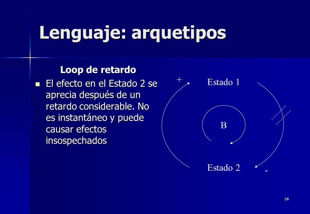 24 Lenguaje: arquetipos Loop de retardo El efecto en el Estado 2 se aprecia después de un retardo considerable. No es instantáneo y puede causar efect