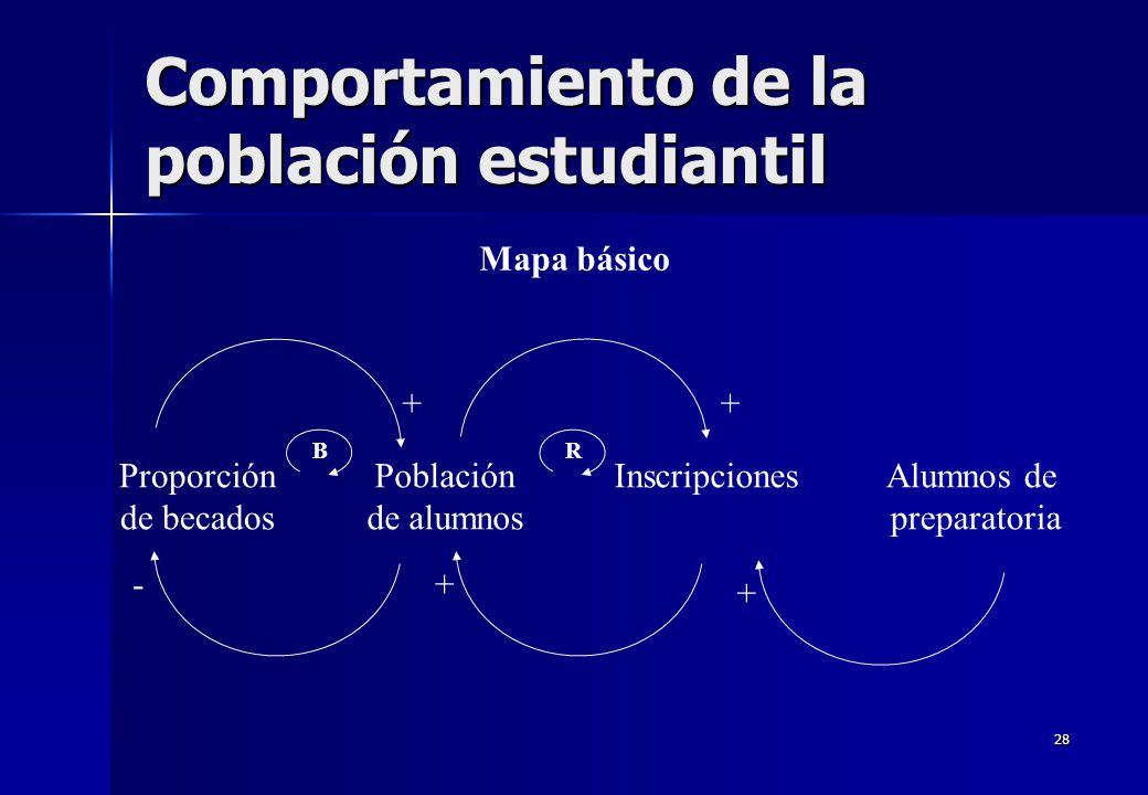 28 Comportamiento de la población estudiantil Mapa básico Proporción de becados Población de alumnos InscripcionesAlumnos de preparatoria - ++ + + BR