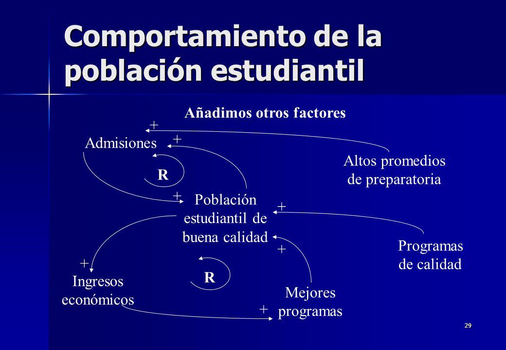 29 Comportamiento de la población estudiantil Añadimos otros factores Admisiones Población estudiantil de buena calidad Altos promedios de preparatori