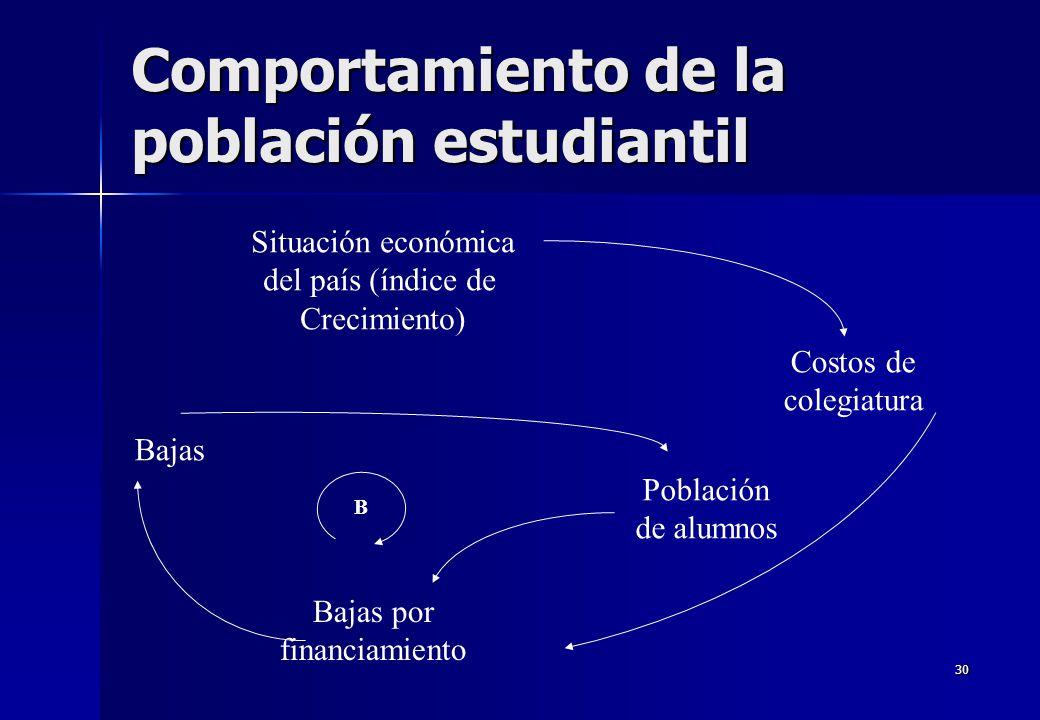 30 Comportamiento de la población estudiantil Bajas por financiamiento Situación económica del país (índice de Crecimiento) Costos de colegiatura Pobl