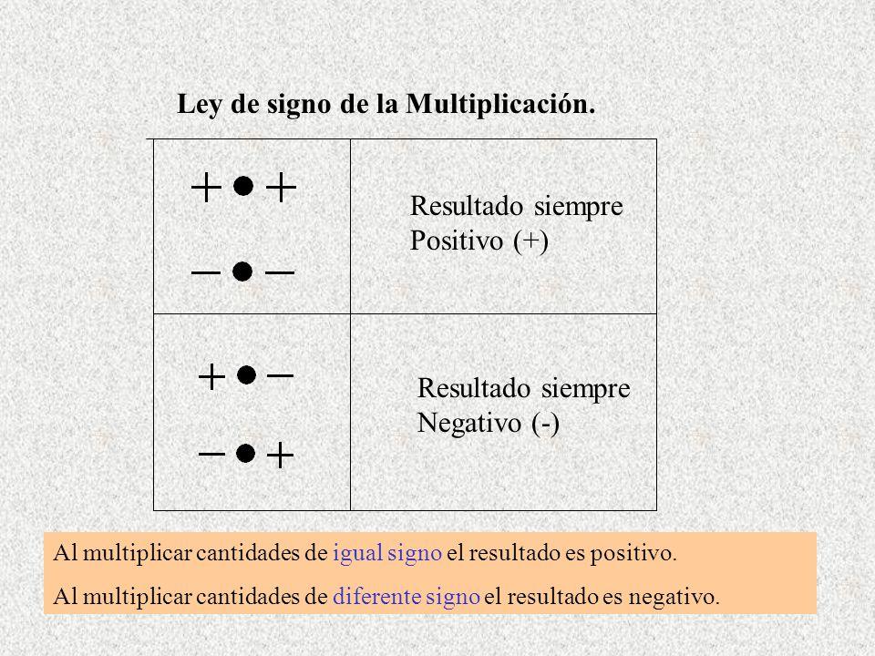 Ley de signo de la Multiplicación. Resultado siempre Positivo (+) Resultado siempre Negativo (-) Al multiplicar cantidades de igual signo el resultado