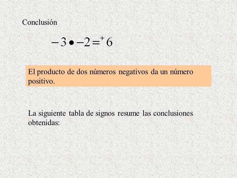 Conclusión El producto de dos números negativos da un número positivo. La siguiente tabla de signos resume las conclusiones obtenidas: