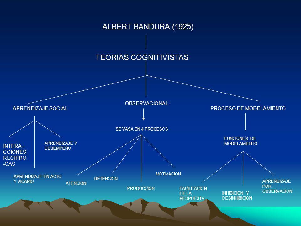 ALBERT BANDURA (1925) TEORIAS COGNITIVISTAS APRENDIZAJE SOCIAL OBSERVACIONAL PROCESO DE MODELAMIENTO INTERA- CCIONES RECIPRO -CAS APRENDIZAJE EN ACTO