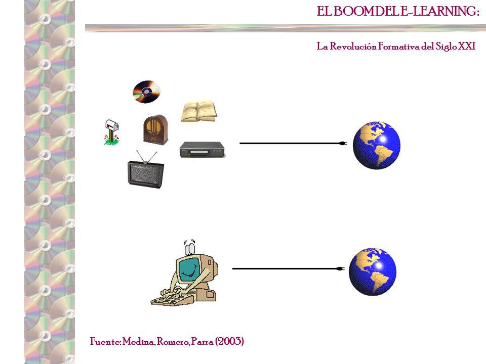 EL BOOM DEL E-LEARNING : La Revolución Formativa del Siglo XXI Mg.