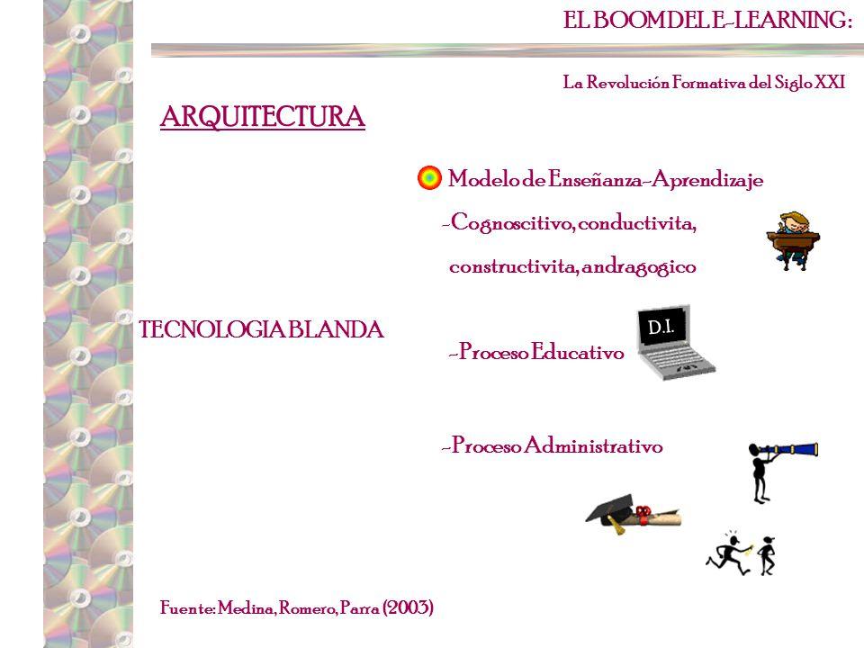 EL BOOM DEL E-LEARNING : La Revolución Formativa del Siglo XXI Fuente: Medina, Romero, Parra (2003) ARQUITECTURA FACTOR HUMANO Gente de Proyecto Usuarios Expertos en contenido