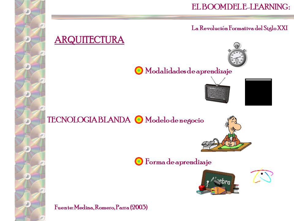 EL BOOM DEL E-LEARNING : La Revolución Formativa del Siglo XXI Fuente: Medina, Romero, Parra (2003) ARQUITECTURA TECNOLOGIA BLANDA Modelo de Enseñanza-Aprendizaje -Proceso Educativo -Proceso Administrativo D.I.
