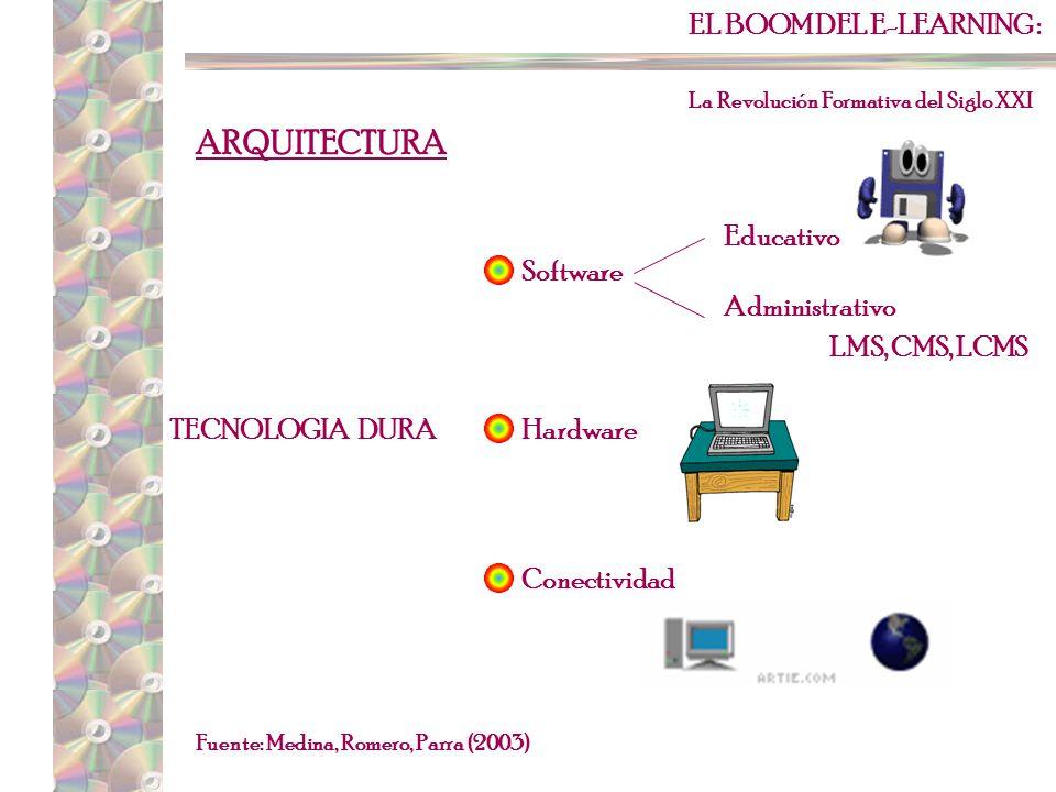 EL BOOM DEL E-LEARNING : La Revolución Formativa del Siglo XXI Fuente: Medina, Romero, Parra (2003) ARQUITECTURA Modalidades de aprendizaje Modelo de negocio Forma de aprendizaje TECNOLOGIA BLANDA