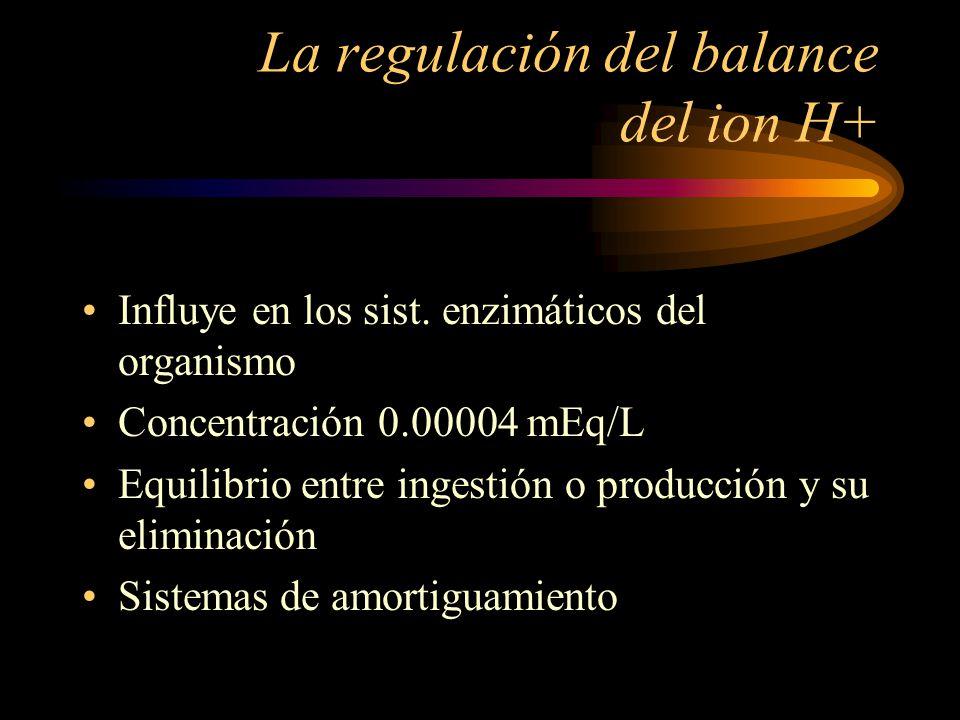FISIOLOGIA DE LA COMPENSACIÓN ACIDO - BASE Linda Avena Adaliz Torres Ingrid Lomas