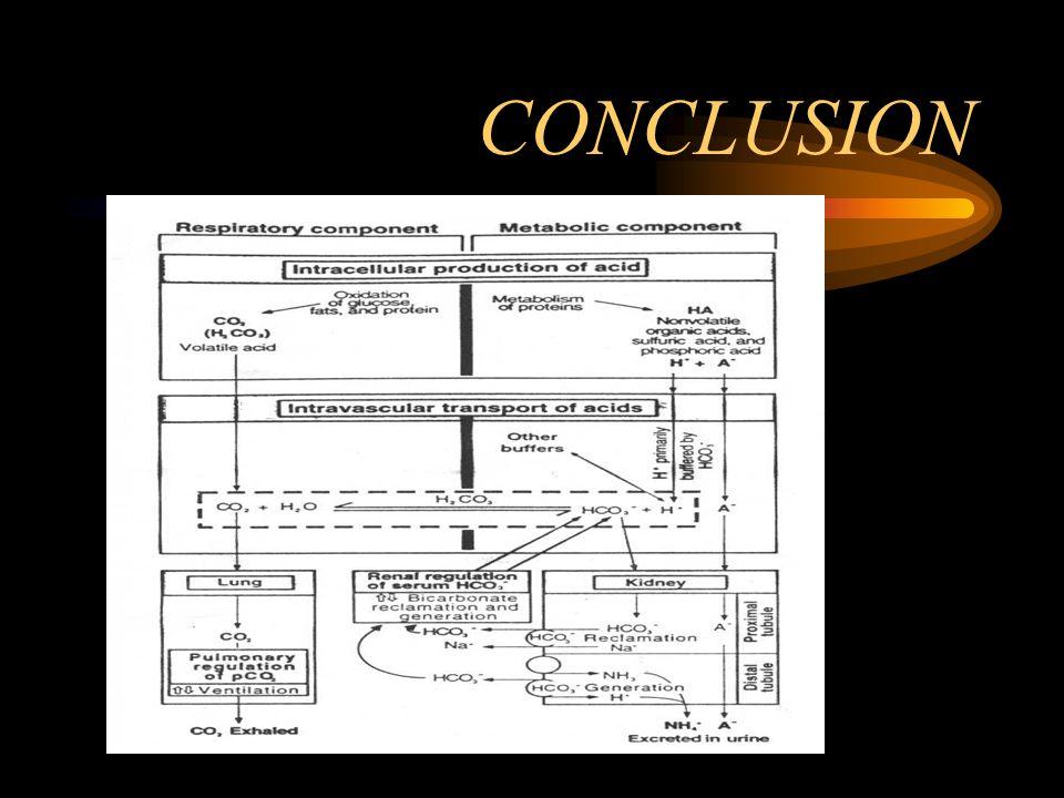 Producción de nuevo HCO 3 El sistema de amortiguador de NH 4 + es el mecanismo dominante para la eliminación de ácido y producción de nuevo HCO 3 - en