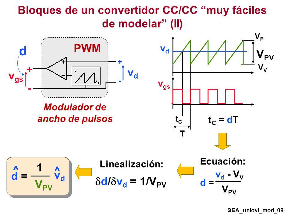 Bloques de un convertidor CC/CC muy fáciles de modelar (II) d VPVPV V PV vdvd v gs T tCtC t C = dT ^ ^ vdvd V PV d = 1 v d - V V V PV d = Ecuación: d/ v d = 1/V PV Linealización: SEA_uniovi_mod_09 vdvd v gs PWM + - + - Modulador de ancho de pulsos