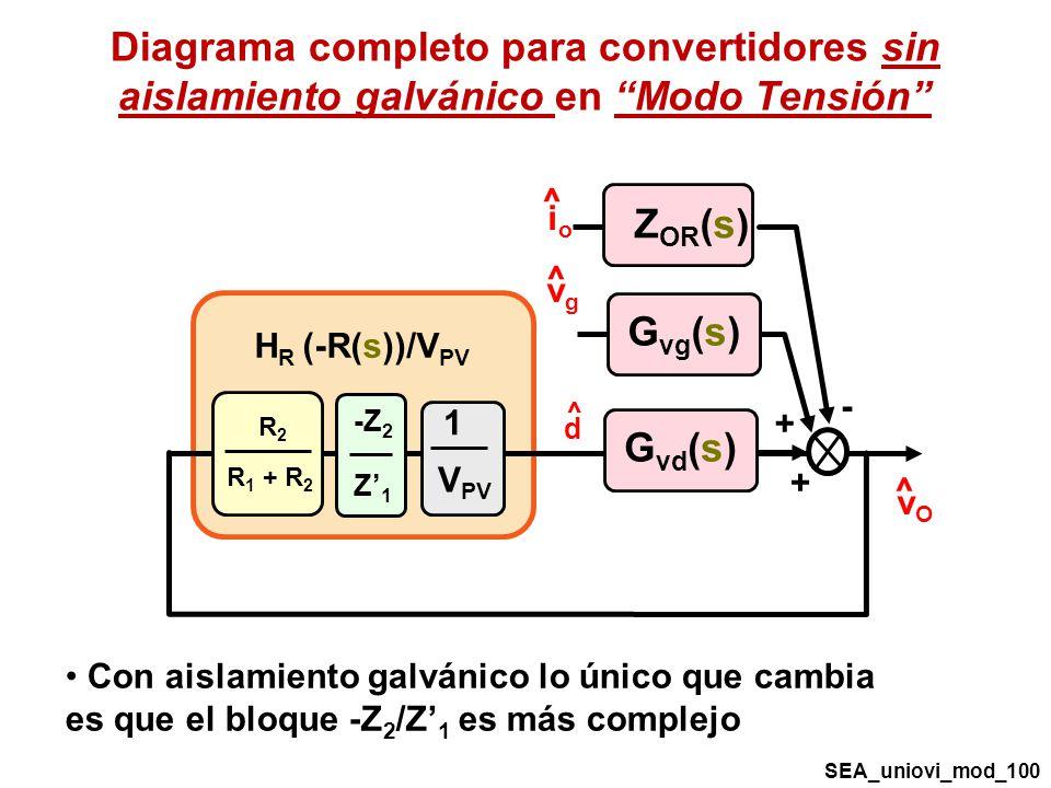 Diagrama completo para convertidores sin aislamiento galvánico en Modo Tensión R2R2 R 1 + R 2 ^ d V PV 1 ^ vOvO ^ vgvg ^ ioio G vd (s) G vg (s) Z OR (s) - + + -Z 2 Z1Z1 H R (-R(s))/V PV SEA_uniovi_mod_100 Con aislamiento galvánico lo único que cambia es que el bloque -Z 2 /Z 1 es más complejo