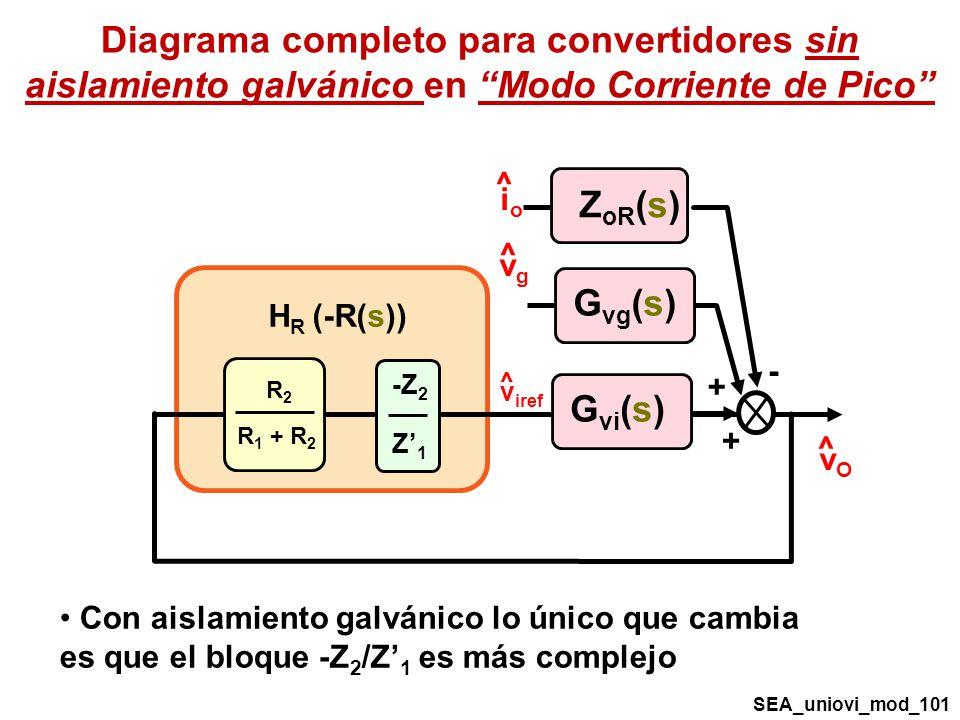 Diagrama completo para convertidores sin aislamiento galvánico en Modo Corriente de Pico R2R2 R 1 + R 2 ^ v iref ^ vOvO ^ vgvg ^ ioio G vi (s) G vg (s) Z oR (s) - + + -Z 2 Z1Z1 H R (-R(s)) SEA_uniovi_mod_101 Con aislamiento galvánico lo único que cambia es que el bloque -Z 2 /Z 1 es más complejo